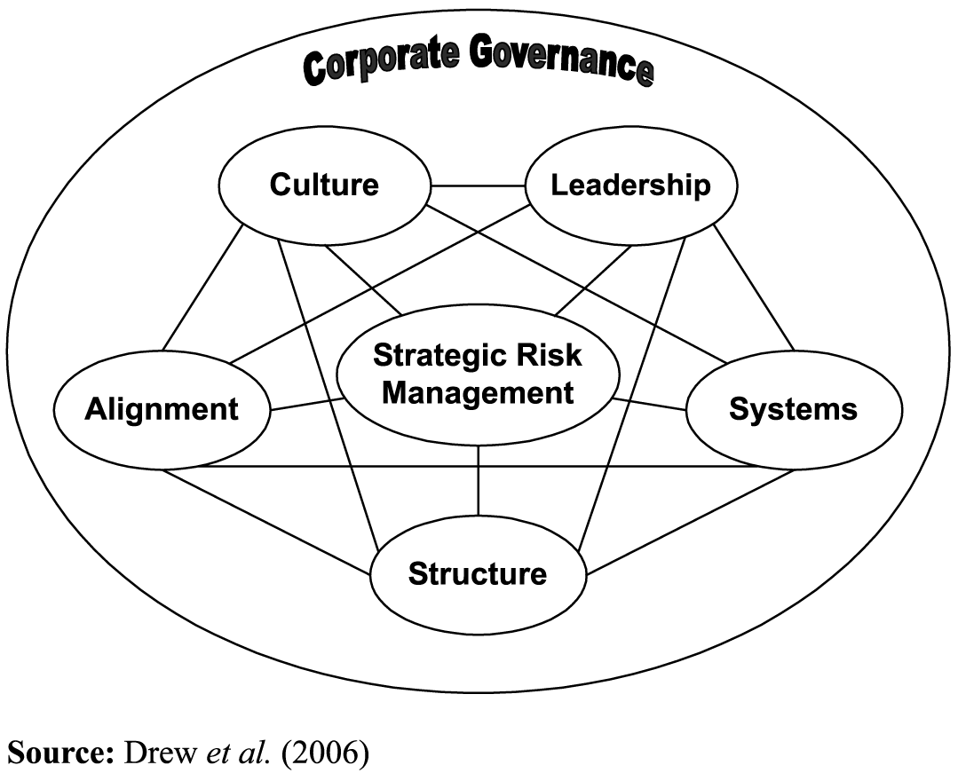 ESOP Corporate Governance