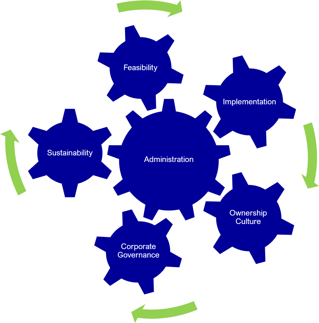 360 degrees of care_gears graphic