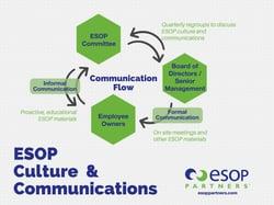 Communication flow.jpg