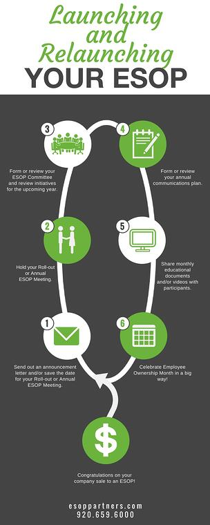 Launching and Relaunching Your ESOP Infographic-1